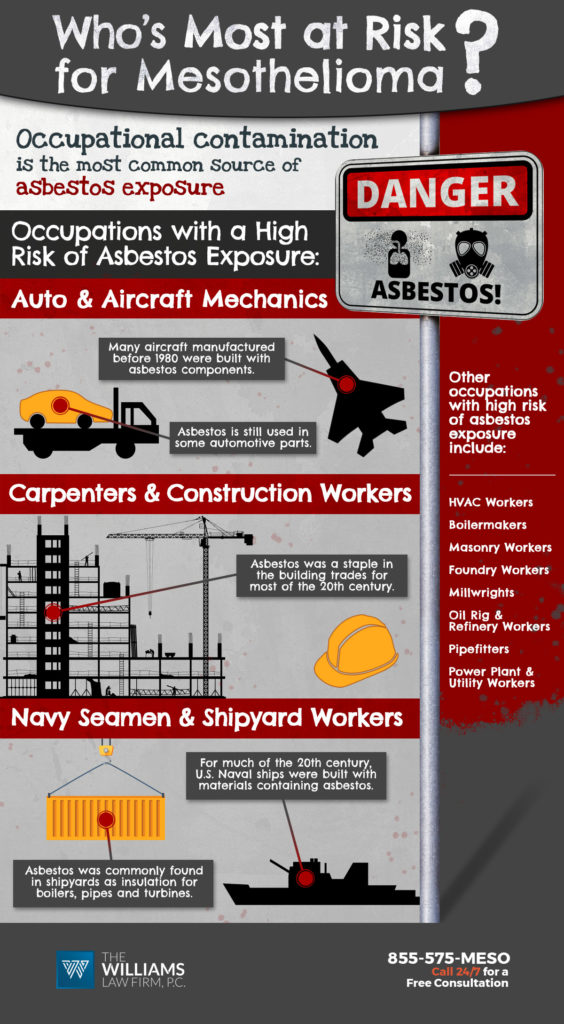 infographic depicting occupations with a high risk for asbestos exposure